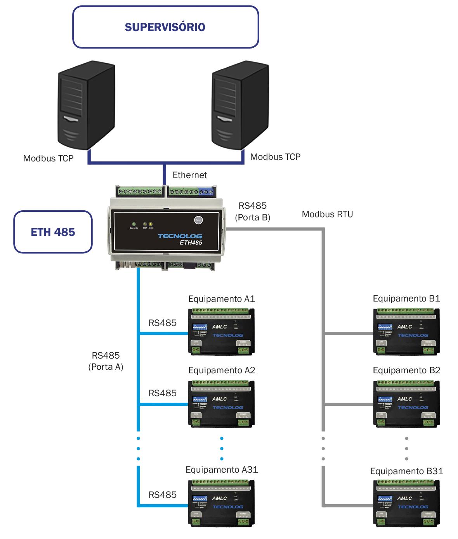 ETH485 na função gateway Modbus em comunicação com supervisório