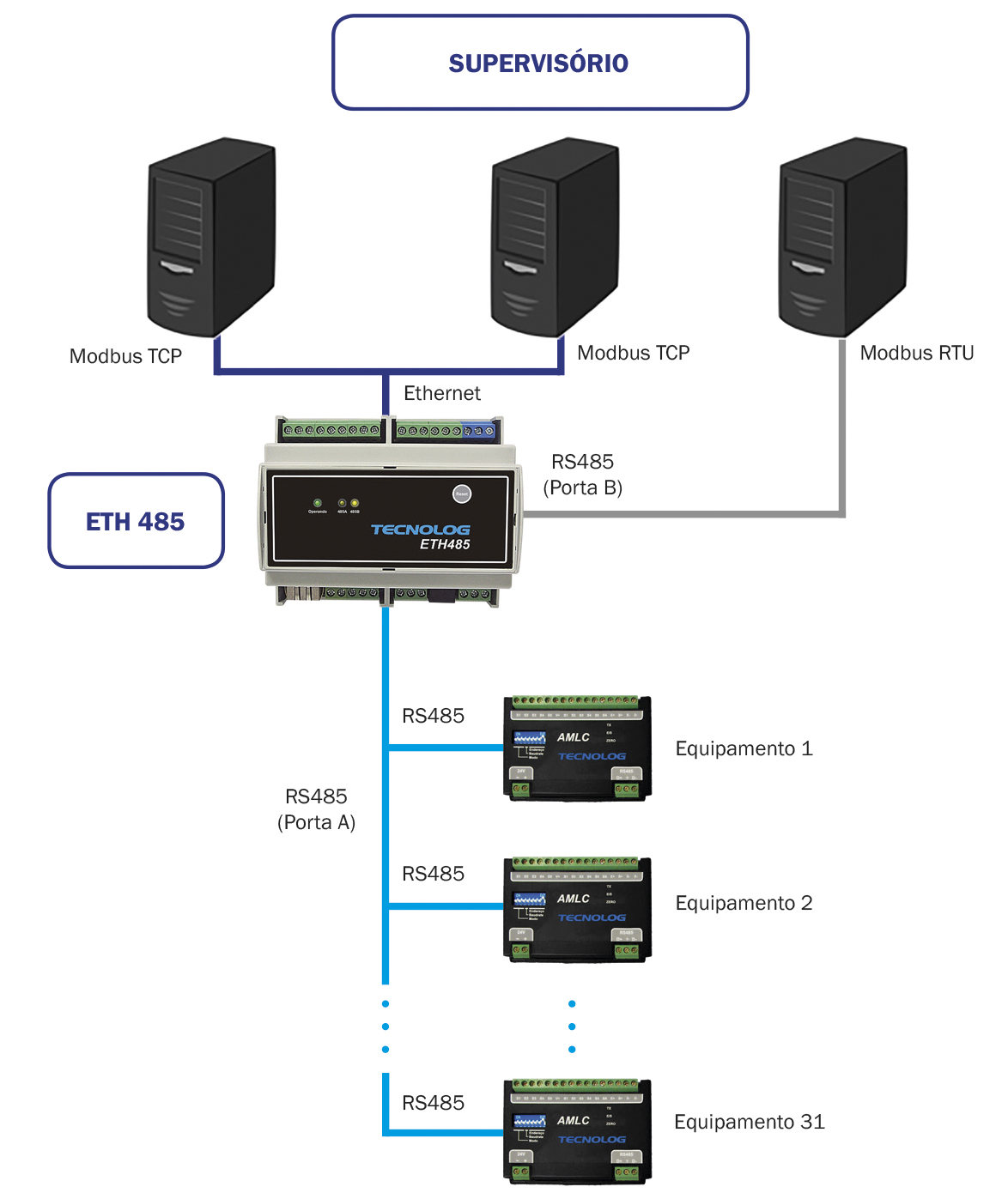 Utilização do ETH485 como ponte Modbus para comunicação com supervisório